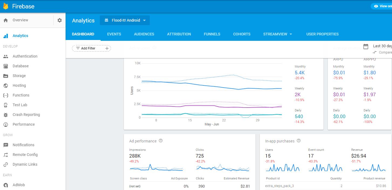 Przykładowy dashboard z konta demo Firebase